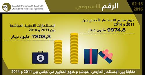 مقارنة بين الاستثمار الخارجي المباشر وخروج المرابيح من تونس بين 2011 و2014(المصدر: المرصد التونسي للاقتصاد)