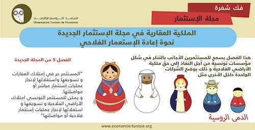 الملكية العقارية في مجلة الإستثمار الجديدة نحو إعادة الإستعمار الفلاحي؟(المصدر: المرصد التونسي للاقتصاد)