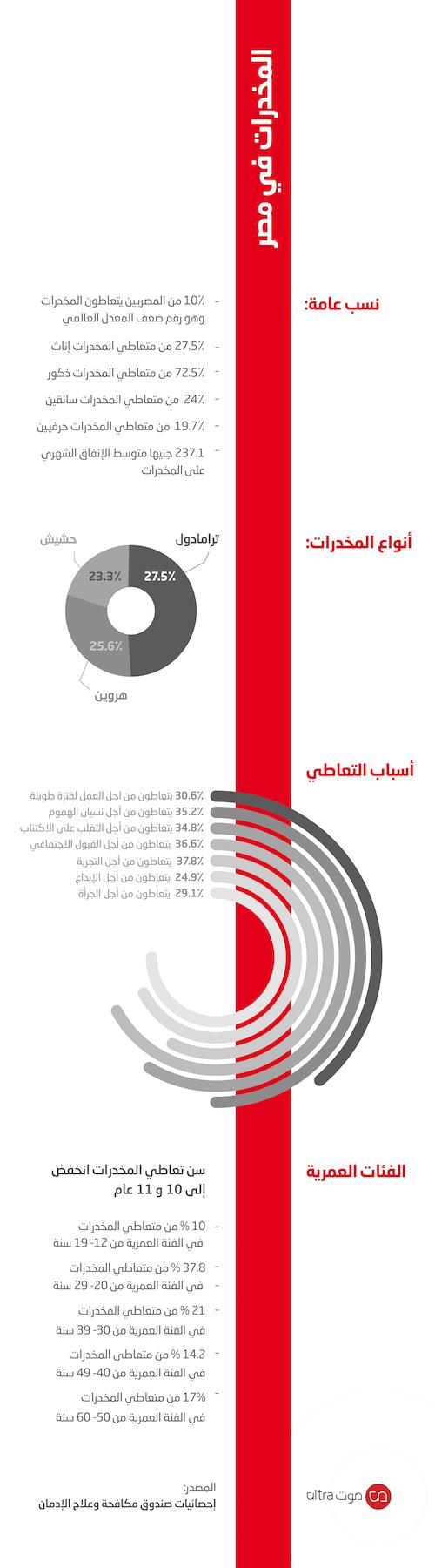 المخدرات في مصر