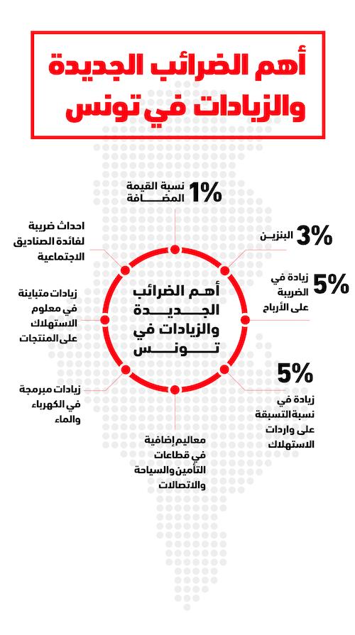 انفوجراف لأهم الضرائب والزيادات الأخيرة في تونس